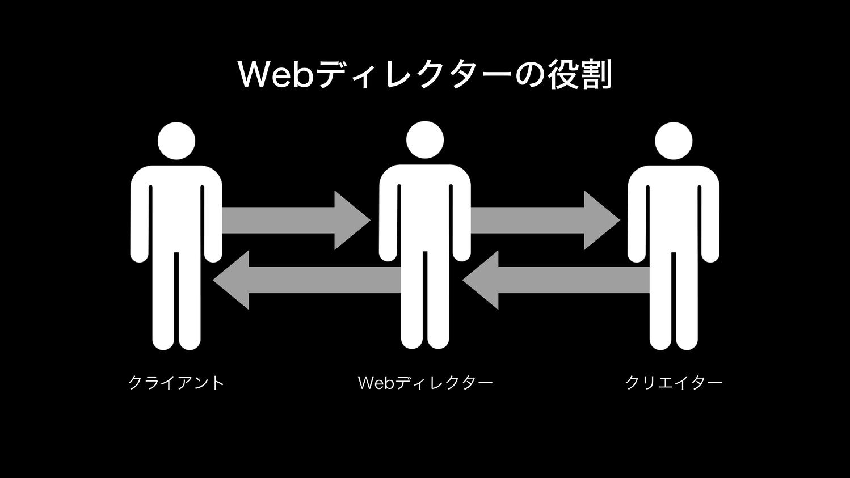 Webディレクターの役割図:クライアントとクリエイターの間に立つWebディレクター