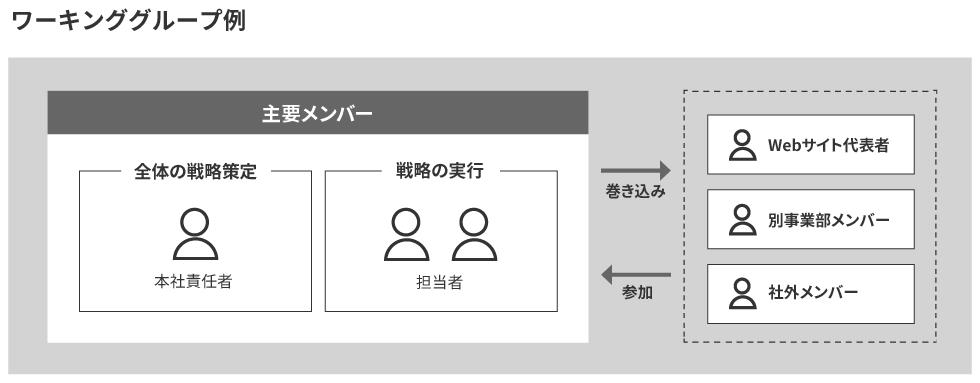 体制図:主要メンバー 全体の戦略策定=本社責任者、戦略の実行=担当者 必要に応じてWebサイト代表者、別事業部メンバー、社外メンバーが参加